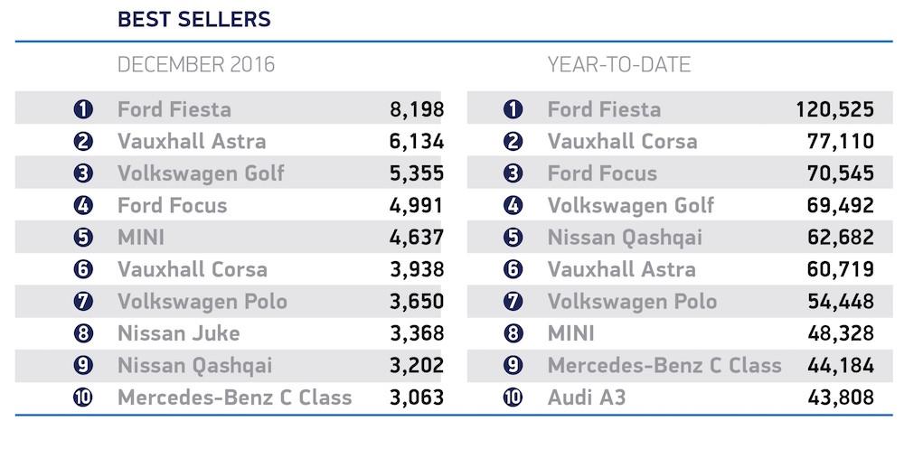 SMMT Car Sales 2016