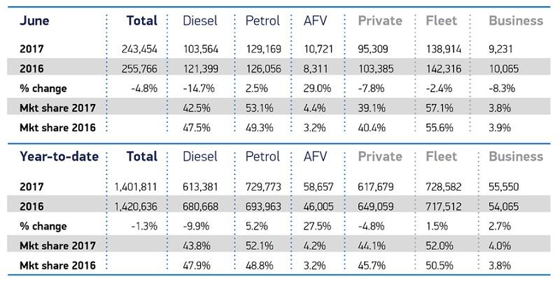 UK Car Market Declines