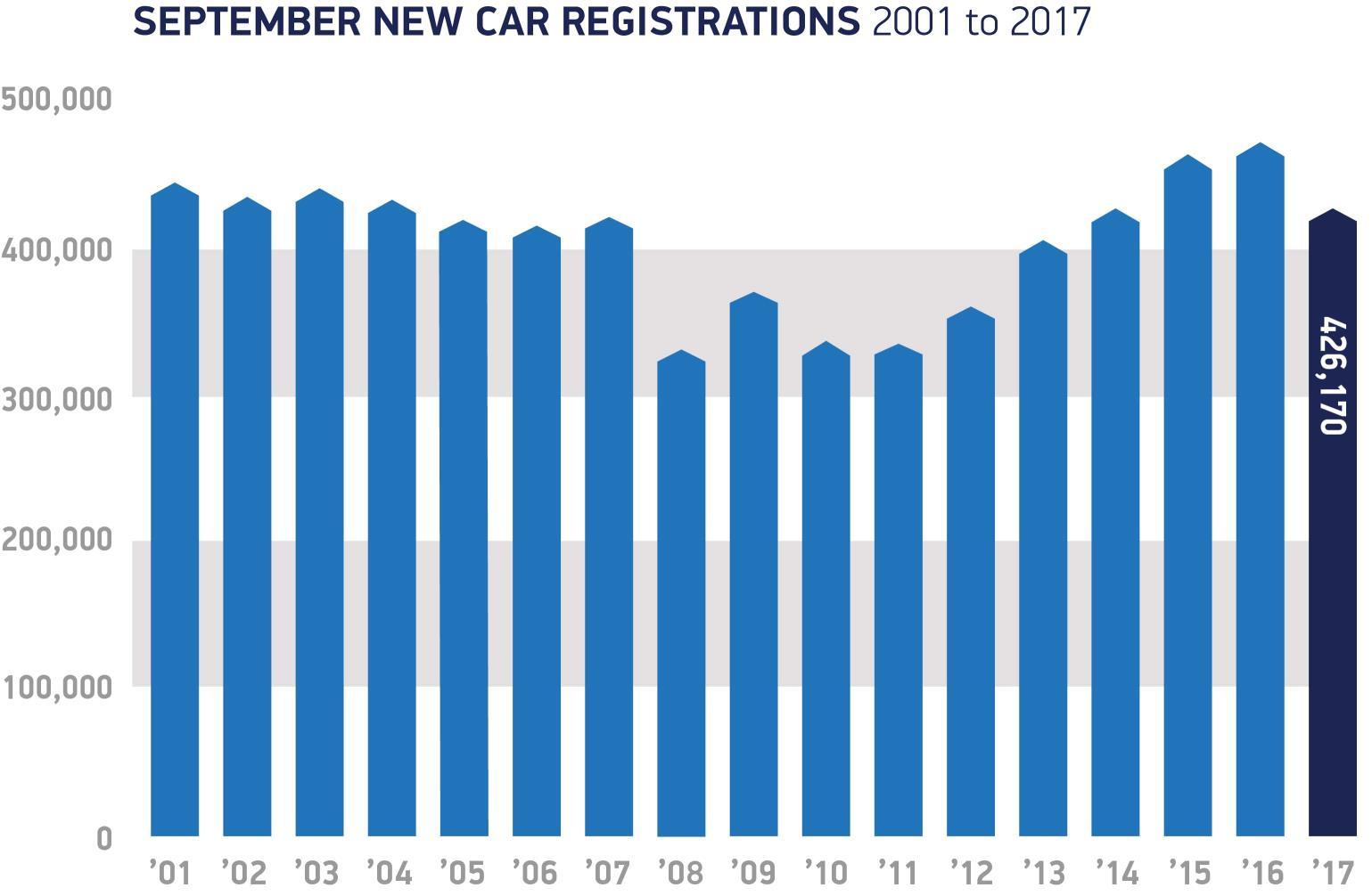 Car Sales Fall