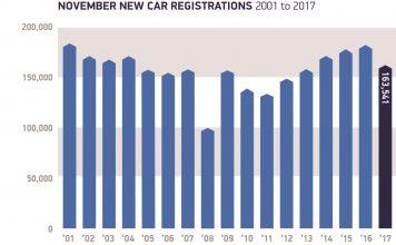 UK Car Sales Fall