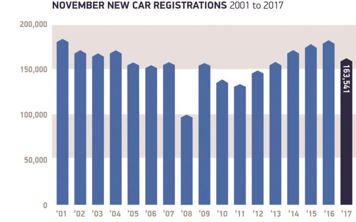 UK Car Sales Fall