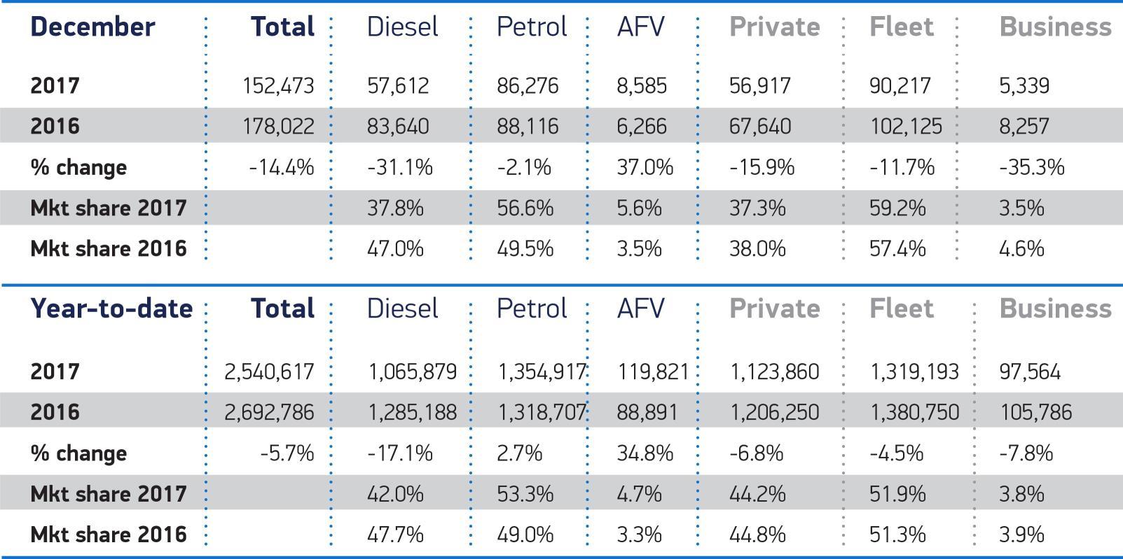 UK Car Sales