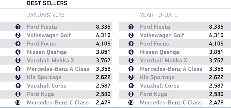 Car Sales January 2018