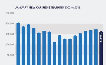 Car Sales January 2018