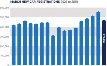 New Car Sales March